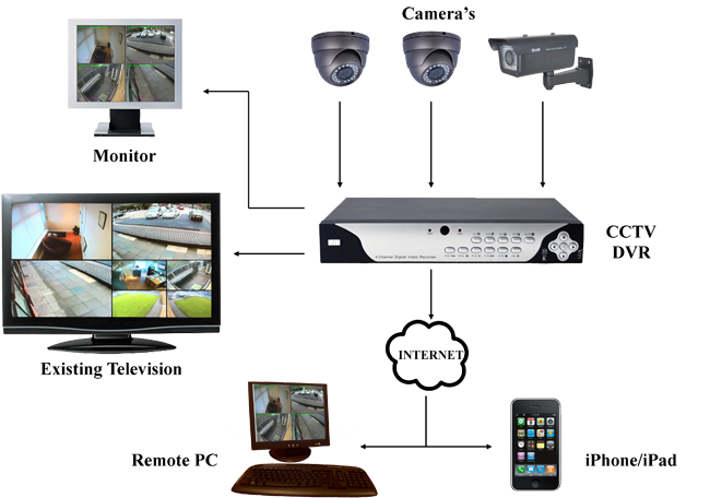 Bamboo import europe bambooimport twitter for Security camera placement tool
